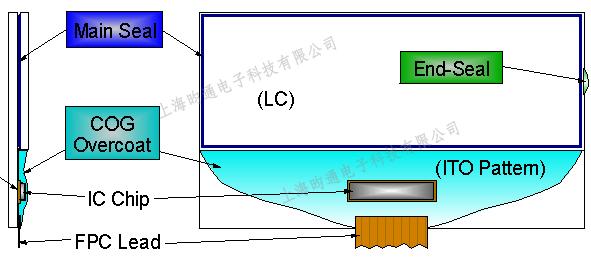 UVLED线光源FPC模组应用