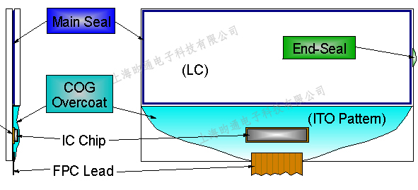 LCD/LCM显示屏应用UVLED设备