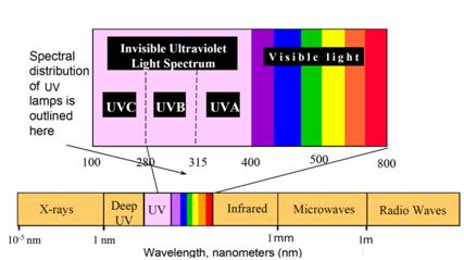 UV波段分类.jpg