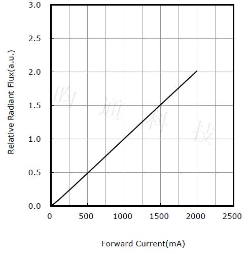 影响因素之电流2.jpg