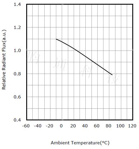 影响因素之温度2.jpg
