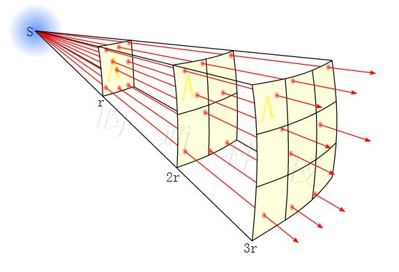 影响因素之照射高度2.jpg